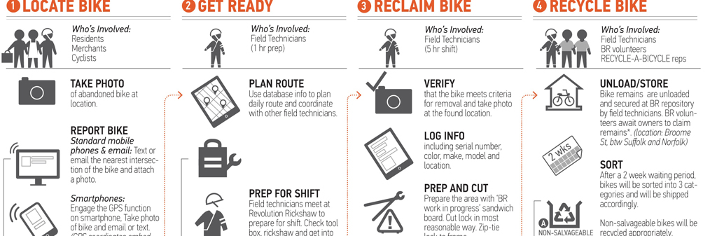 Bike Rescue's process to recycle abandoned bikes